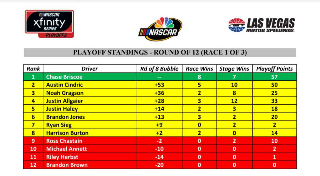 Xfinity Series playoff standings